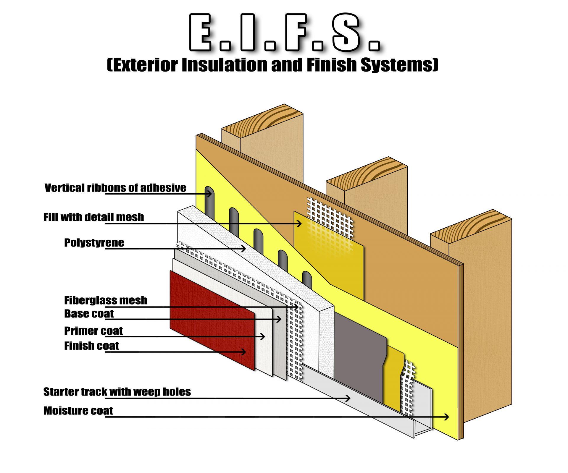 EIFS Diagram